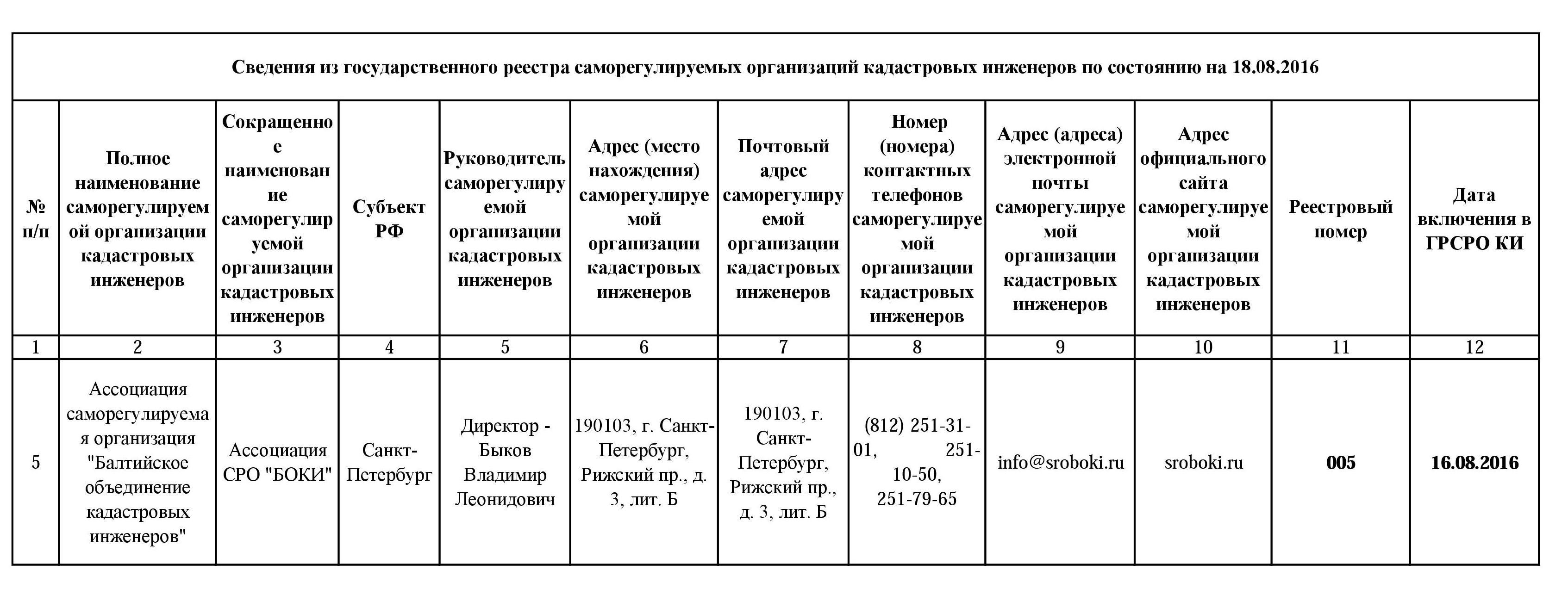 Жалоба в трудовую инспекцию санкт петербурга